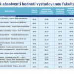 Рейтинг чешских вузов от выпускников прошлых лет