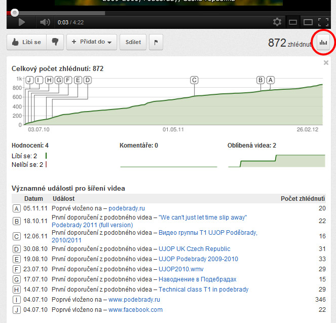 Статистика использования видео на сайте Подебрады.ру