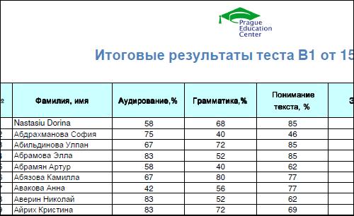 Список студентов Пражского образовательного центра в конце 2010 года