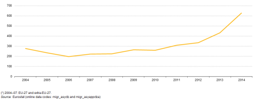 Asylum_applications_(non-EU)_in_the_EU-28_Member_States,_2004–14_(¹)_(thousands)_YB15_III