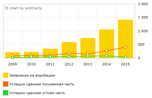aprobace_statistika